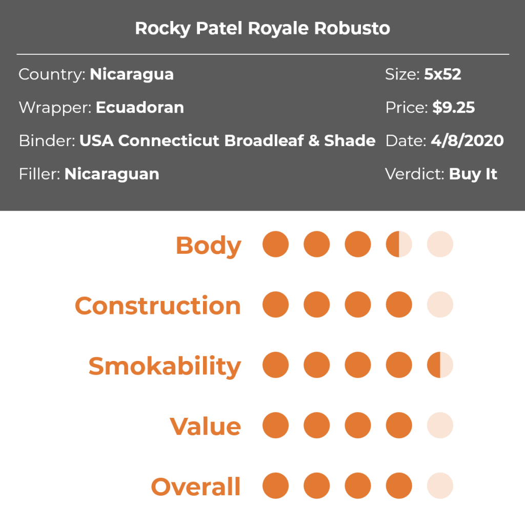 Rocky Patel Royale Robusto Cigar Review Grid