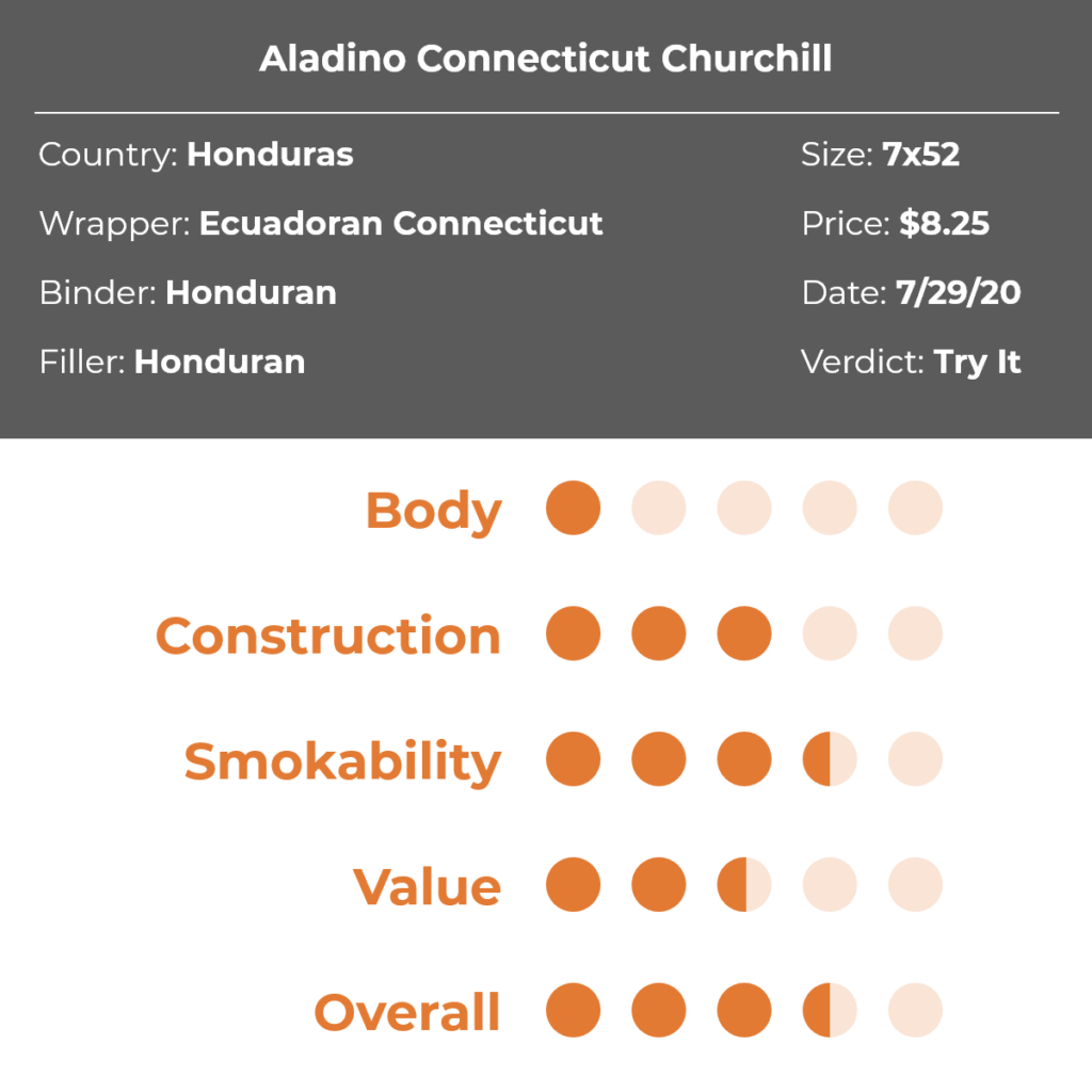 JRE Tobacco Aladino Connecticut Churchill Cigar Review Grid