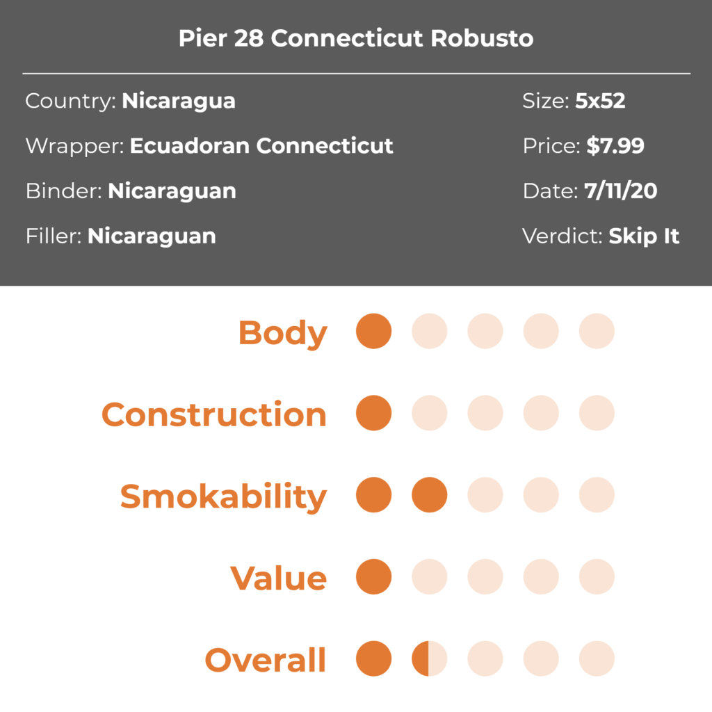 Pier 28 Connecticut Robusto Cigar Review Grid