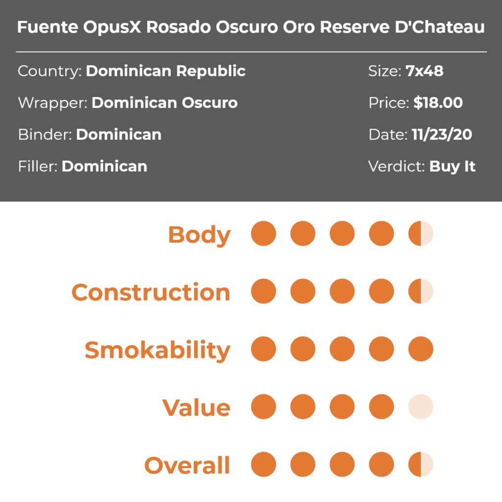 Fuente OpusX Rosado Oscuro Oro Reserva D'Chateau Cigar Review Grid
