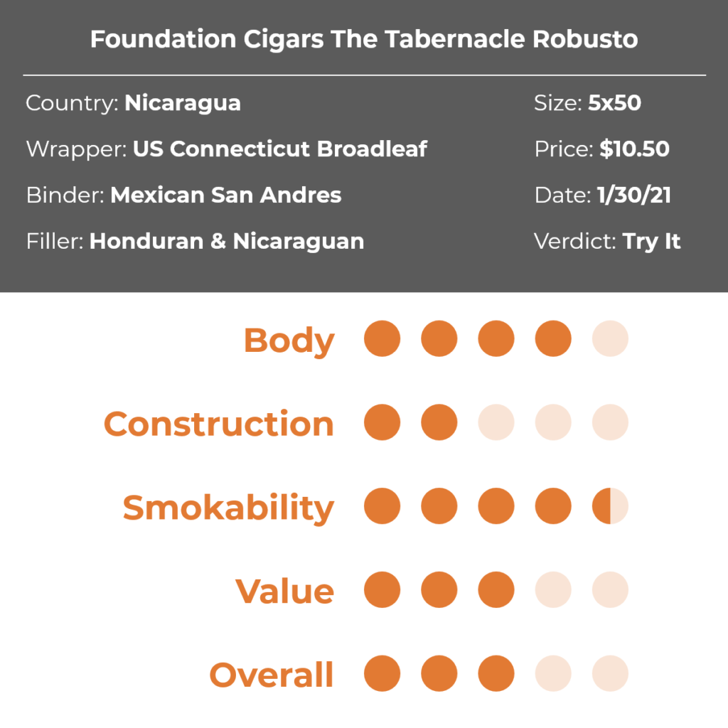 Foundation Cigars The Tabernacle Robusto Cigar Review Grid