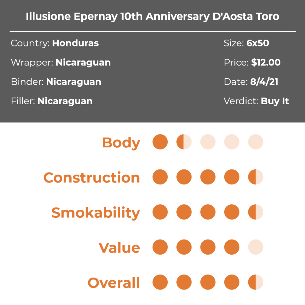 Illusione Epernay 10th Anniversary D'Aosta Toro Cigar Review Grid